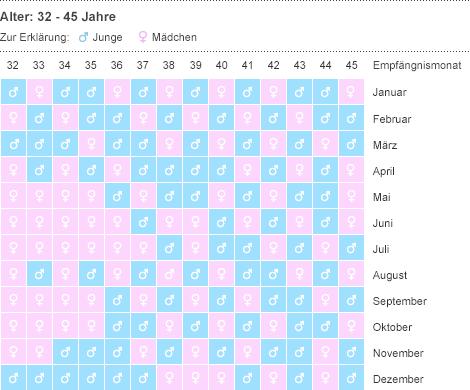 Kann der Chinesische Empfängniskalender das Geschlecht deines Babys voraussagen?