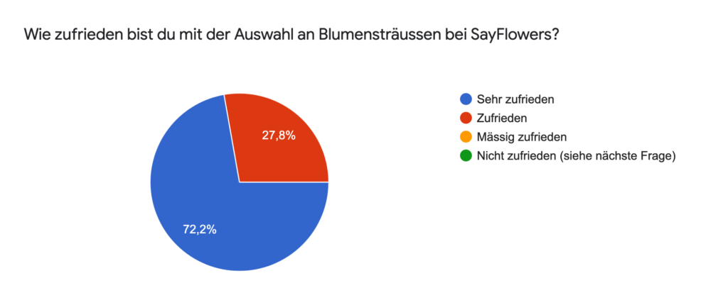 SayFlowers2